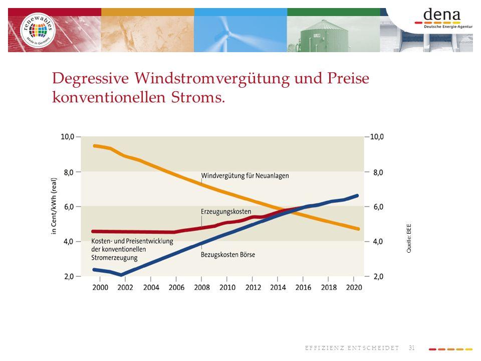 31 E F F I Z I E N Z E N T S C H E I D E T Degressive Windstromvergütung und Preise konventionellen Stroms. Quelle: BEE
