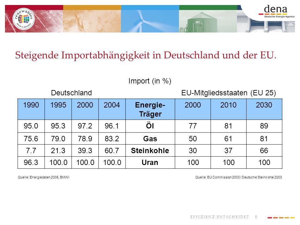 8 E F F I Z I E N Z E N T S C H E I D E T Steigende Importabhängigkeit in Deutschland und der EU. Import (in %) DeutschlandEU-Mitgliedsstaaten (EU 25)