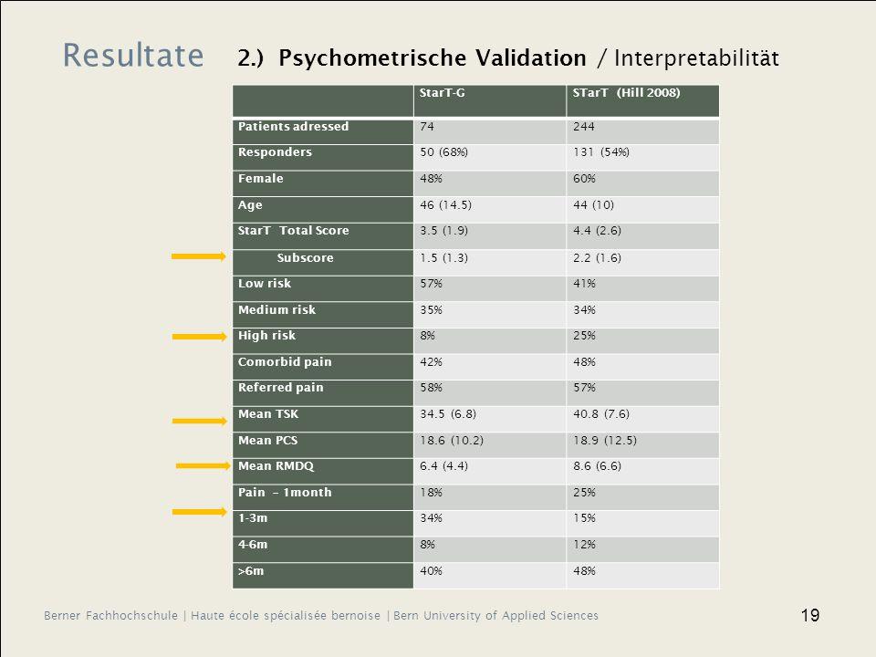Berner Fachhochschule | Haute école spécialisée bernoise | Bern University of Applied Sciences 19 StarT-GSTarT (Hill 2008) Patients adressed 74244 Responders 50 (68%)131 (54%) Female 48%60% Age 46 (14.5)44 (10) StarT Total Score 3.5 (1.9)4.4 (2.6) Subscore 1.5 (1.3)2.2 (1.6) Low risk 57%41% Medium risk 35%34% High risk 8%25% Comorbid pain 42%48% Referred pain 58%57% Mean TSK 34.5 (6.8)40.8 (7.6) Mean PCS 18.6 (10.2)18.9 (12.5) Mean RMDQ 6.4 (4.4)8.6 (6.6) Pain – 1month 18%25% 1-3m 34%15% 4-6m 8%12% >6m 40%48% Resultate 2.) Psychometrische Validation / Interpretabilität