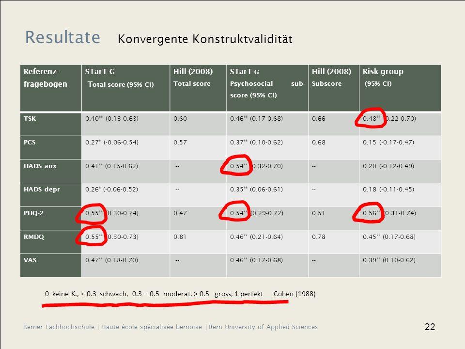 Berner Fachhochschule | Haute école spécialisée bernoise | Bern University of Applied Sciences 22 Referenz- fragebogen STarT-G T otal score (95% CI) Hill (2008) Total score STarT- G Psychosocial sub- score (95% CI) Hill (2008) Subscore Risk group (95% CI) TSK 0.40 ** (0.13-0.63)0.600.46 ** (0.17-0.68)0.660.48 ** (0.22-0.70) PCS 0.27 * (-0.06-0.54)0.570.37 ** (0.10-0.62)0.680.15 (-0.17-0.47) HADS anx 0.41 ** (0.15-0.62) --0.54 ** (0.32-0.70)--0.20 (-0.12-0.49) HADS depr 0.26 * (-0.06-0.52) --0.35 ** (0.06-0.61)--0.18 (-0.11-0.45) PHQ-2 0.55 ** (0.30-0.74)0.470.54 ** (0.29-0.72)0.510.56 ** (0.31-0.74) RMDQ 0.55 ** (0.30-0.73)0.810.46 ** (0.21-0.64)0.780.45 ** (0.17-0.68) VAS0.47 ** (0.18-0.70) --0.46 ** (0.17-0.68)--0.39 ** (0.10-0.62) 0 keine K., 0.5 gross, 1 perfekt Cohen (1988) Resultate Konvergente Konstruktvalidität