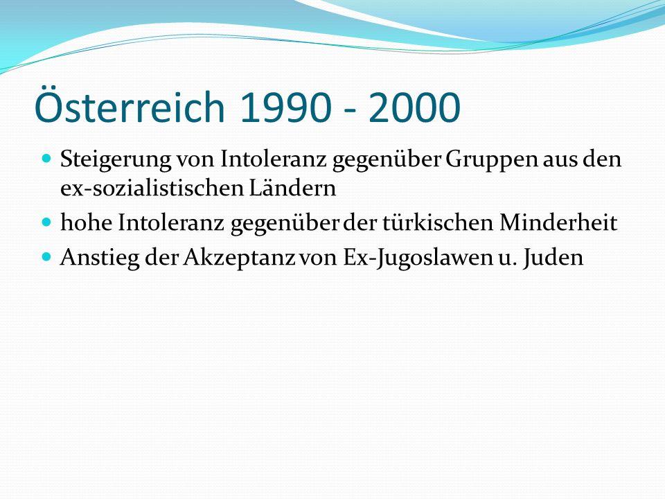 Österreich 1990 - 2000 Steigerung von Intoleranz gegenüber Gruppen aus den ex-sozialistischen Ländern hohe Intoleranz gegenüber der türkischen Minderheit Anstieg der Akzeptanz von Ex-Jugoslawen u.