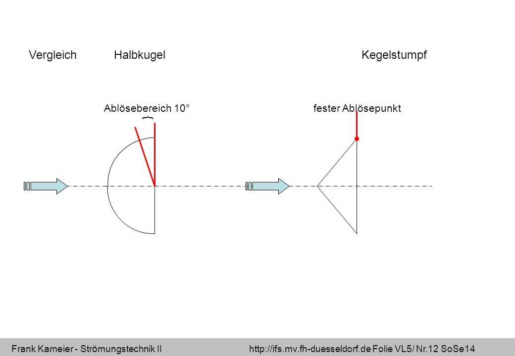 Frank Kameier - Strömungstechnik II http://ifs.mv.fh-duesseldorf.de Folie VL5/ Nr.12 SoSe14 Vergleich HalbkugelKegelstumpf { Ablösebereich 10°fester Ablösepunkt