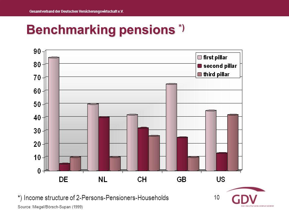 Gesamtverband der Deutschen Versicherungswirtschaft e.V. 10 Benchmarking pensions *) *) Income structure of 2-Persons-Pensioners-Households Source: Mi