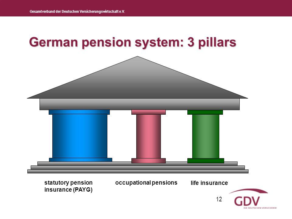 Gesamtverband der Deutschen Versicherungswirtschaft e.V. 12 German pension system: 3 pillars statutory pension insurance (PAYG) occupational pensions