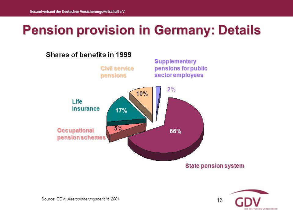 Gesamtverband der Deutschen Versicherungswirtschaft e.V. 13 Pension provision in Germany: Details 2% 10% 17% 5% 66% Supplementary pensions for public