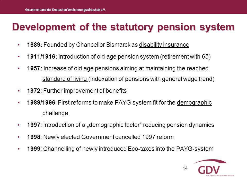 Gesamtverband der Deutschen Versicherungswirtschaft e.V. 14 Development of the statutory pension system 1889: Founded by Chancellor Bismarck as disabi