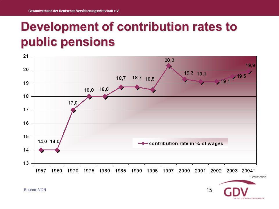 Gesamtverband der Deutschen Versicherungswirtschaft e.V. 15 Development of contribution rates to public pensions Source: VDR *: estimation