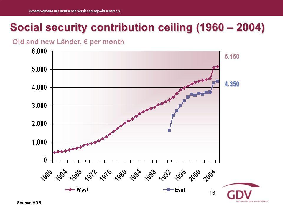 Gesamtverband der Deutschen Versicherungswirtschaft e.V. 16 Social security contribution ceiling (1960 – 2004) Old and new Länder, per month Source: V