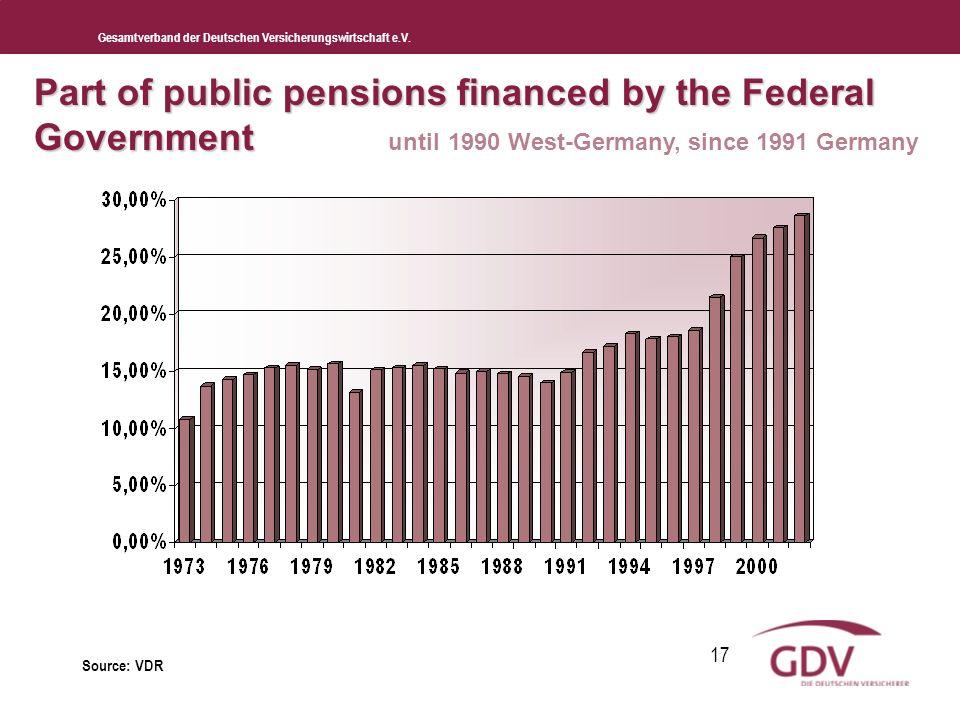 Gesamtverband der Deutschen Versicherungswirtschaft e.V. 17 Part of public pensions financed by the Federal Government Part of public pensions finance