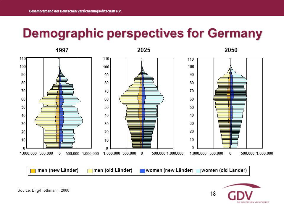 Gesamtverband der Deutschen Versicherungswirtschaft e.V. 18 Demographic perspectives for Germany men (new Länder) men (old Länder)women (new Länder)wo