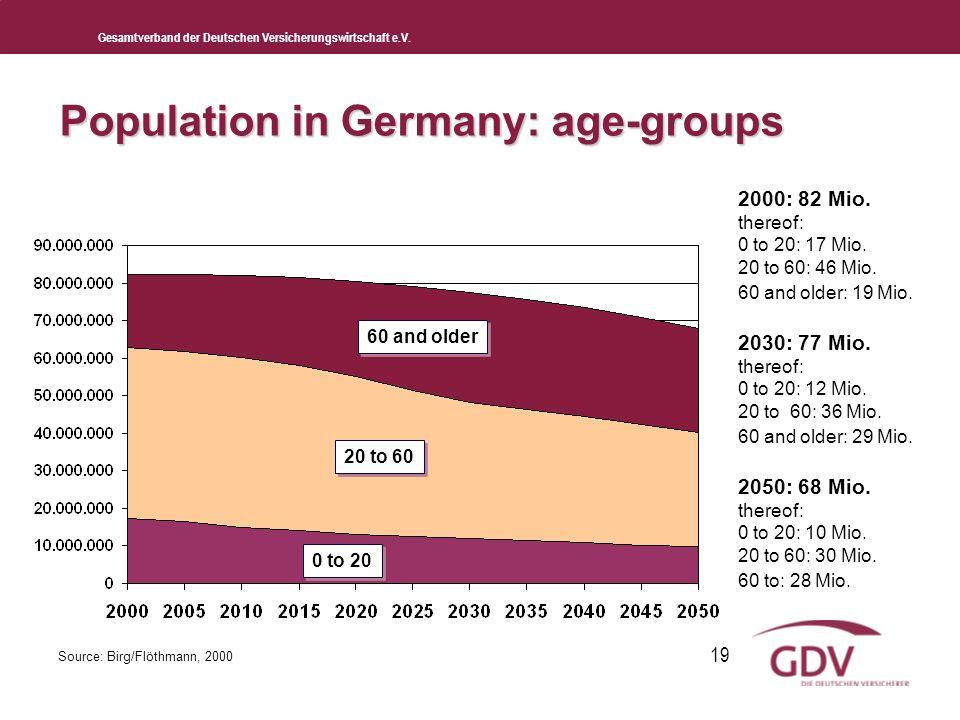 Gesamtverband der Deutschen Versicherungswirtschaft e.V. 19 Population in Germany: age-groups 0 to 20 20 to 60 60 and older 2000: 82 Mio. thereof: 0 t