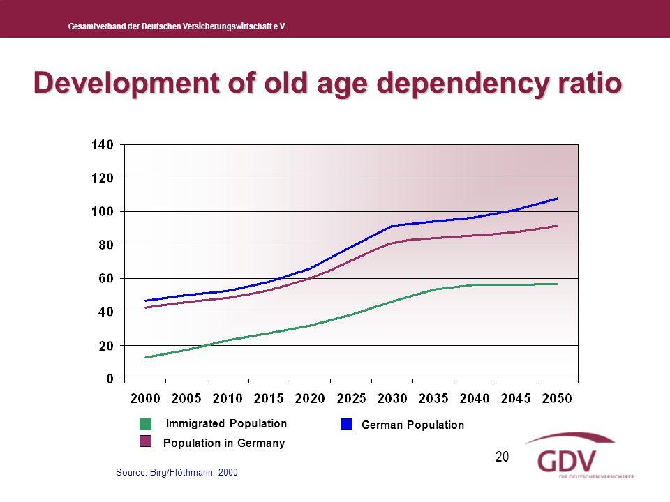 Gesamtverband der Deutschen Versicherungswirtschaft e.V. 20 Development of old age dependency ratio Immigrated Population Population in Germany German