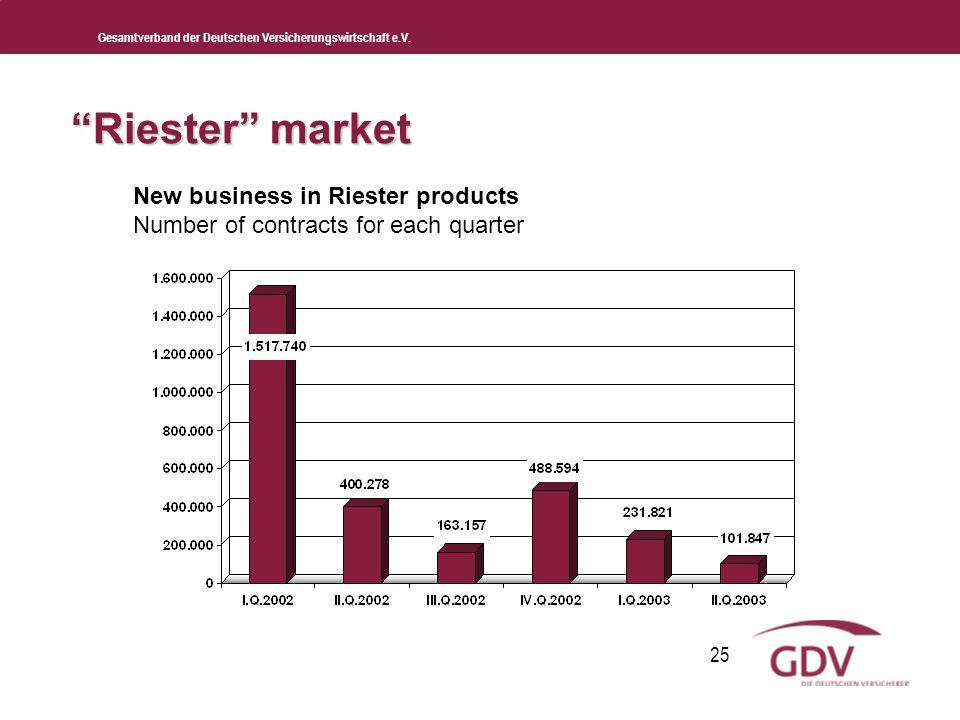 Gesamtverband der Deutschen Versicherungswirtschaft e.V. 25 Riester market New business in Riester products Number of contracts for each quarter