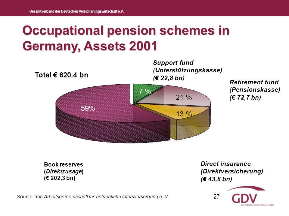 Gesamtverband der Deutschen Versicherungswirtschaft e.V. 27 Source: aba Arbeitsgemeinschaft für betriebliche Altersversorgung e. V. Total 620.4 bn 59%
