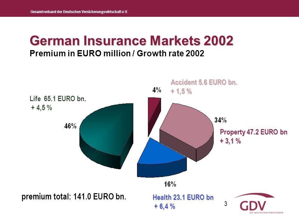 Gesamtverband der Deutschen Versicherungswirtschaft e.V. 3 German Insurance Markets 2002 German Insurance Markets 2002 Premium in EURO million / Growt