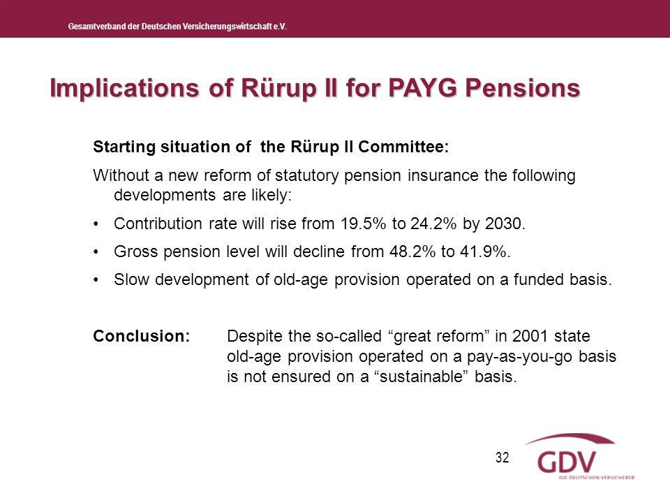 Gesamtverband der Deutschen Versicherungswirtschaft e.V. 32 Starting situation of the Rürup II Committee: Without a new reform of statutory pension in