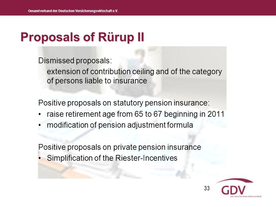 Gesamtverband der Deutschen Versicherungswirtschaft e.V. 33 Dismissed proposals: extension of contribution ceiling and of the category of persons liab
