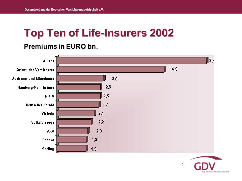 Gesamtverband der Deutschen Versicherungswirtschaft e.V. 4 Top Ten of Life-Insurers 2002 Premiums in EURO bn.