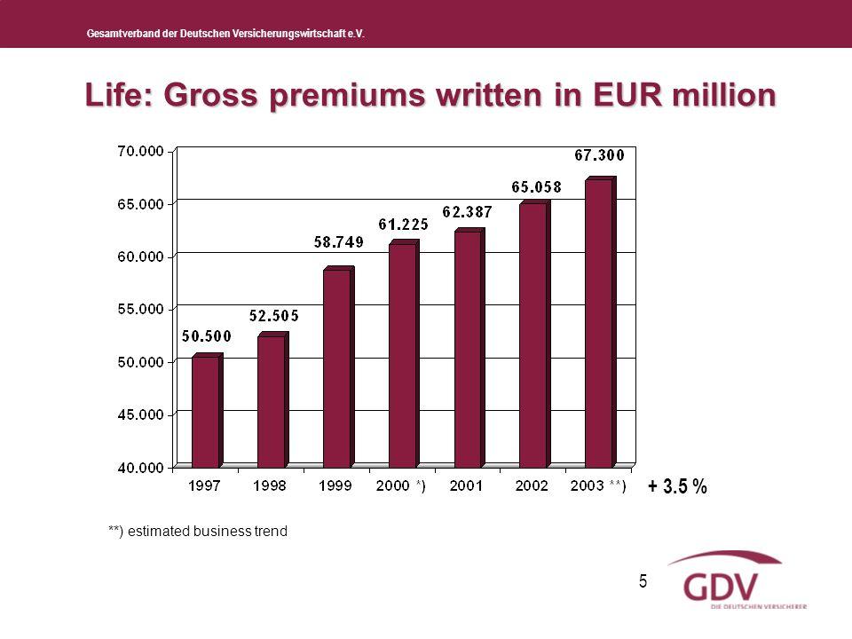 Gesamtverband der Deutschen Versicherungswirtschaft e.V. 5 Life: Gross premiums written in EUR million **) estimated business trend + 3.5 %