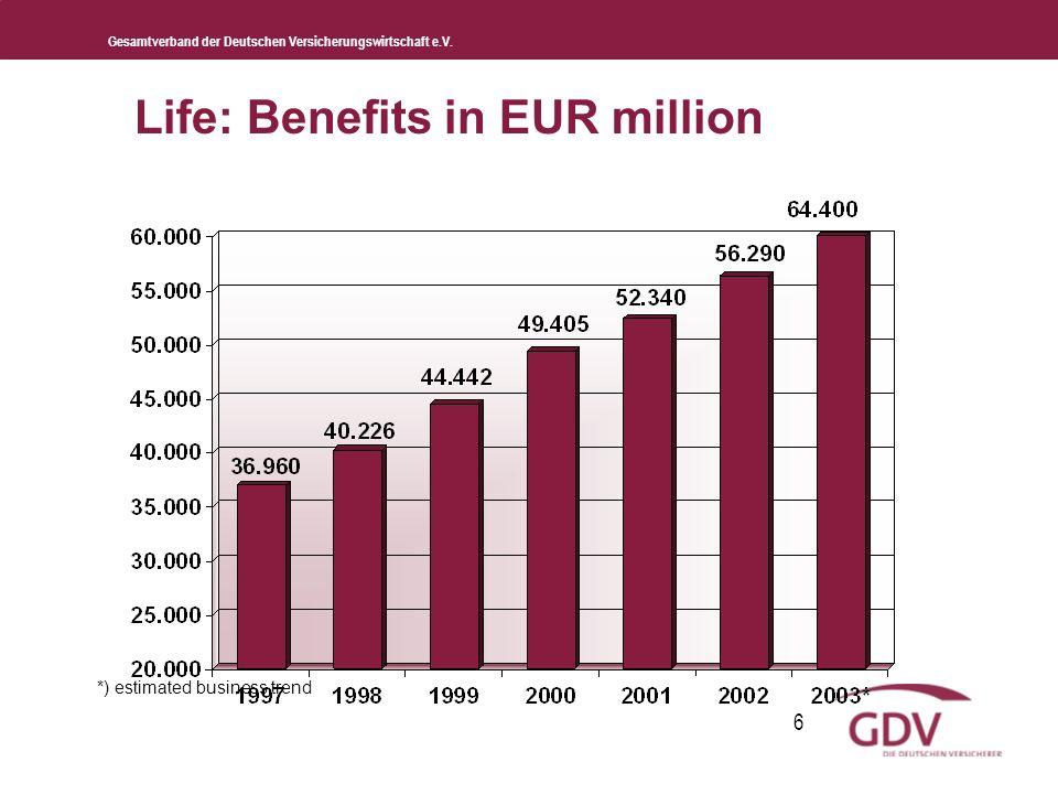 Gesamtverband der Deutschen Versicherungswirtschaft e.V. 6 Life: Benefits in EUR million *) estimated business trend
