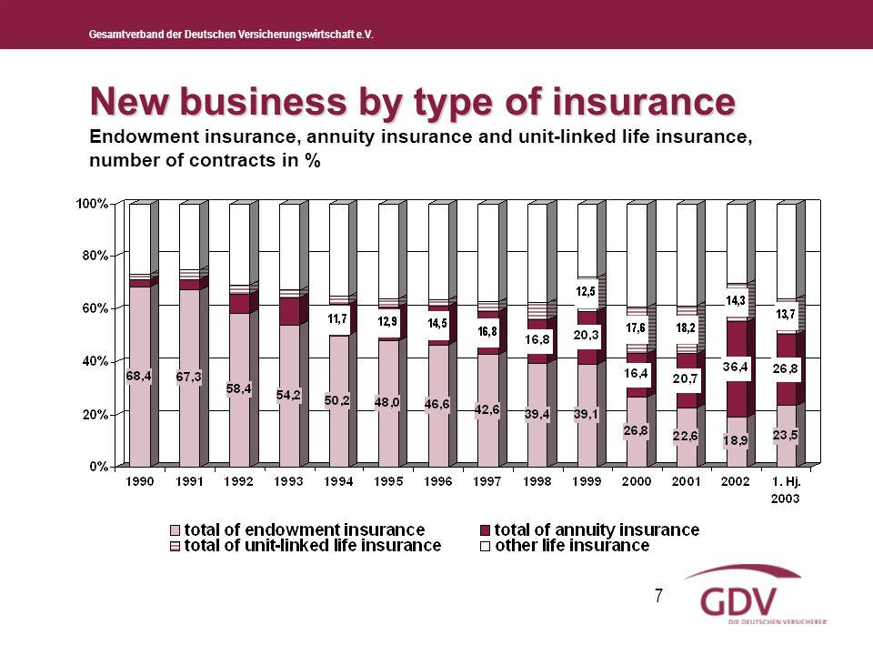 Gesamtverband der Deutschen Versicherungswirtschaft e.V. 7 New business by type of insurance New business by type of insurance Endowment insurance, an