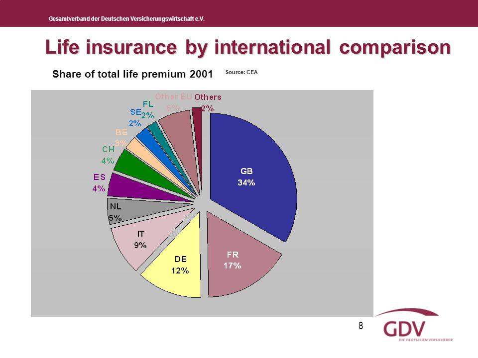 Gesamtverband der Deutschen Versicherungswirtschaft e.V. 8 Life insurance by international comparison Share of total life premium 2001 Source: CEA