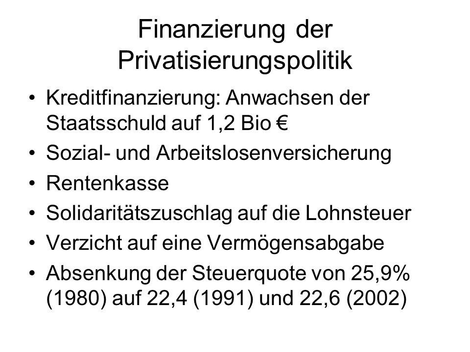 Finanzierung der Privatisierungspolitik Kreditfinanzierung: Anwachsen der Staatsschuld auf 1,2 Bio Sozial- und Arbeitslosenversicherung Rentenkasse So