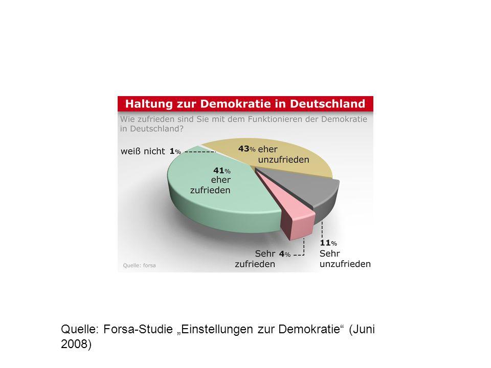 Quelle: Forsa-Studie Einstellungen zur Demokratie (Juni 2008)