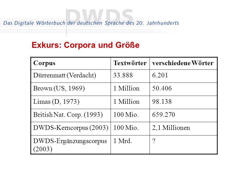 Exkurs: Corpora und Größe CorpusTextwörterverschiedene Wörter Dürrenmatt (Verdacht)33.8886.201 Brown (US, 1969)1 Million50.406 Limas (D, 1973)1 Million98.138 British Nat.