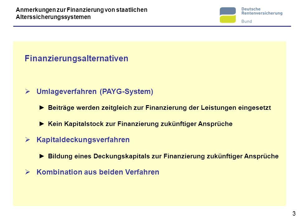 3 Finanzierungsalternativen Umlageverfahren (PAYG-System) Beiträge werden zeitgleich zur Finanzierung der Leistungen eingesetzt Kein Kapitalstock zur