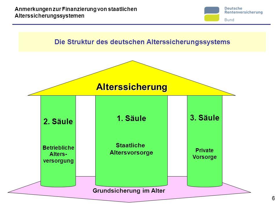 6 Grundsicherung im Alter 3. Säule Private Vorsorge 1. Säule Staatliche Altersvorsorge 2. Säule Betriebliche Alters- versorgung Alterssicherung Anmerk