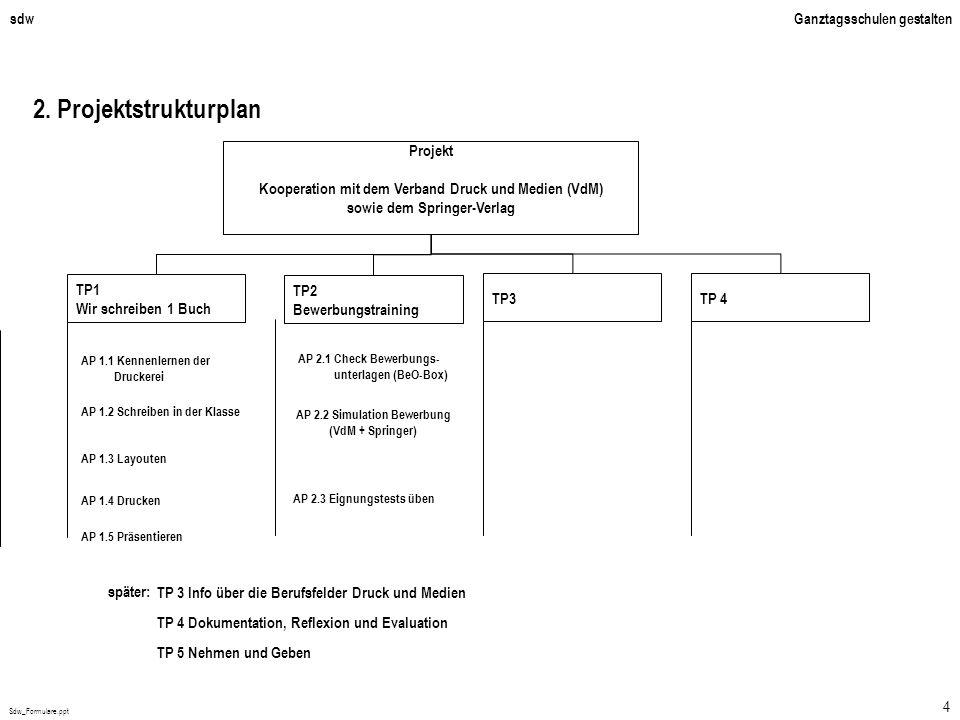 Sdw_Formulare.ppt 4 sdwGanztagsschulen gestalten 2. Projektstrukturplan Projekt Kooperation mit dem Verband Druck und Medien (VdM) sowie dem Springer-