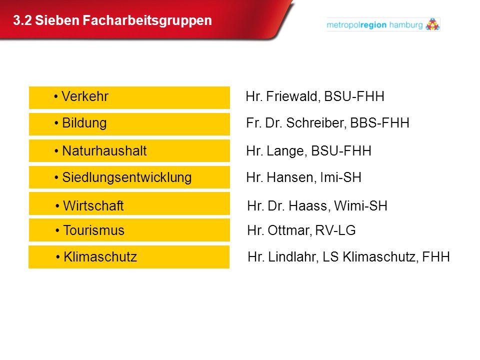 3.2 Sieben Facharbeitsgruppen VerkehrHr. Friewald, BSU-FHH BildungFr. Dr. Schreiber, BBS-FHH NaturhaushaltHr. Lange, BSU-FHH SiedlungsentwicklungHr. H