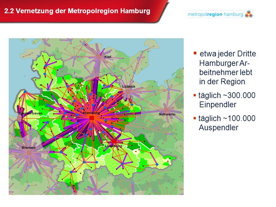 2.2 Vernetzung der Metropolregion Hamburg etwa jeder Dritte Hamburger Ar- beitnehmer lebt in der Region täglich ~300.000 Einpendler täglich ~100.000 A