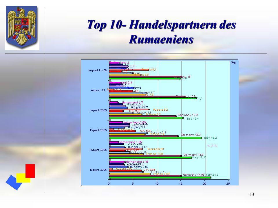 13 Top 10- Handelspartnern des Rumaeniens