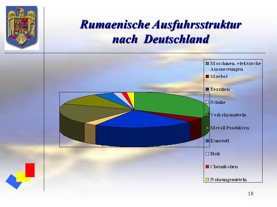 18 Rumaenische Ausfuhrsstruktur nach Deutschland