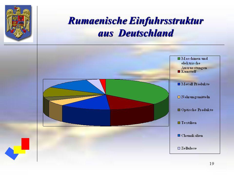 19 Rumaenische Einfuhrsstruktur aus Deutschland