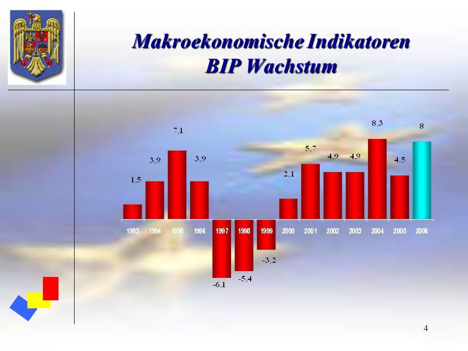 4 Makroekonomische Indikatoren BIP Wachstum