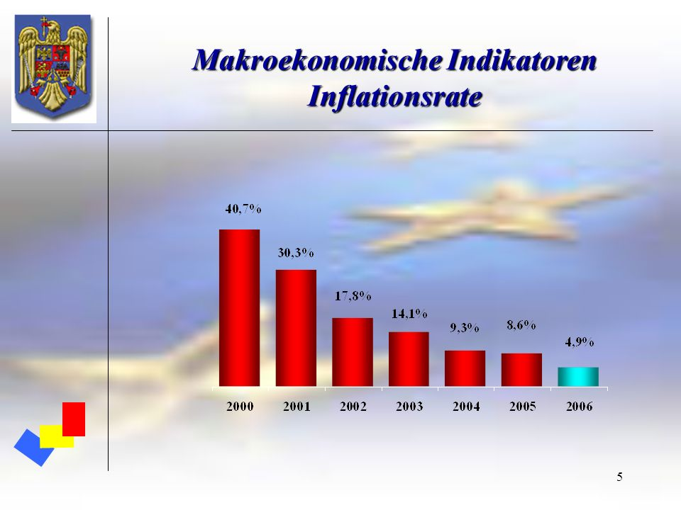 5 Makroekonomische Indikatoren Inflationsrate