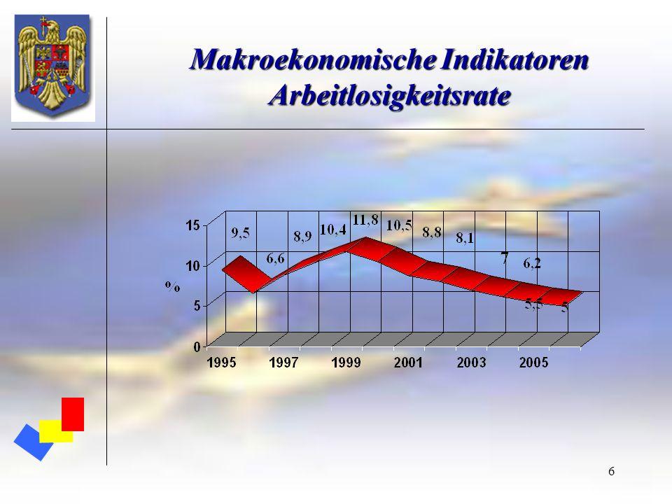 6 Makroekonomische Indikatoren Arbeitlosigkeitsrate