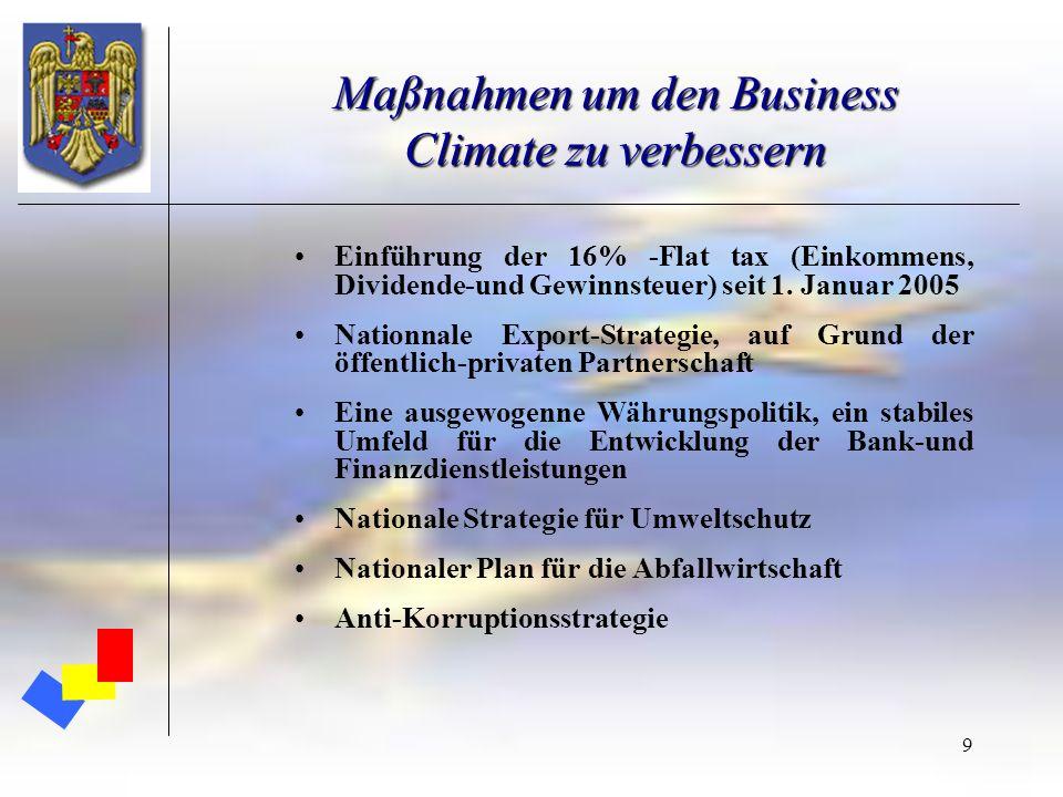 9 Maßnahmen um den Business Climate zu verbessern Einführung der 16% -Flat tax (Einkommens, Dividende-und Gewinnsteuer) seit 1. Januar 2005 Nationnale