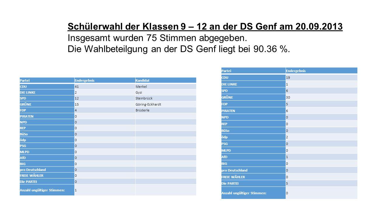 ParteiEndergebnisKandidat CDU41Merkel DIE LINKE2Gysi SPD12Steinbrück GRÜNE15Göring-Eckhardt FDP4Brüderle PIRATEN0 NPD0 REP0 BüSo0 ödp0 PSG0 MLPD0 AfD0 BIG0 pro Deutschland0 FREIE WÄHLER0 Die PARTEI0 Anzahl ungültiger Stimmen:1 ParteiEndergebnis CDU19 DIE LINKE1 SPD6 GRÜNE30 FDP5 PIRATEN6 NPD0 REP0 BüSo0 ödp2 PSG0 MLPD0 AfD1 BIG0 pro Deutschland0 FREIE WÄHLER0 Die PARTEI5 Anzahl ungültiger Stimmen:0 Schülerwahl der Klassen 9 – 12 an der DS Genf am 20.09.2013 Insgesamt wurden 75 Stimmen abgegeben.