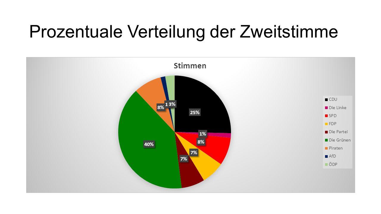 Prozentuale Verteilung der Zweitstimme