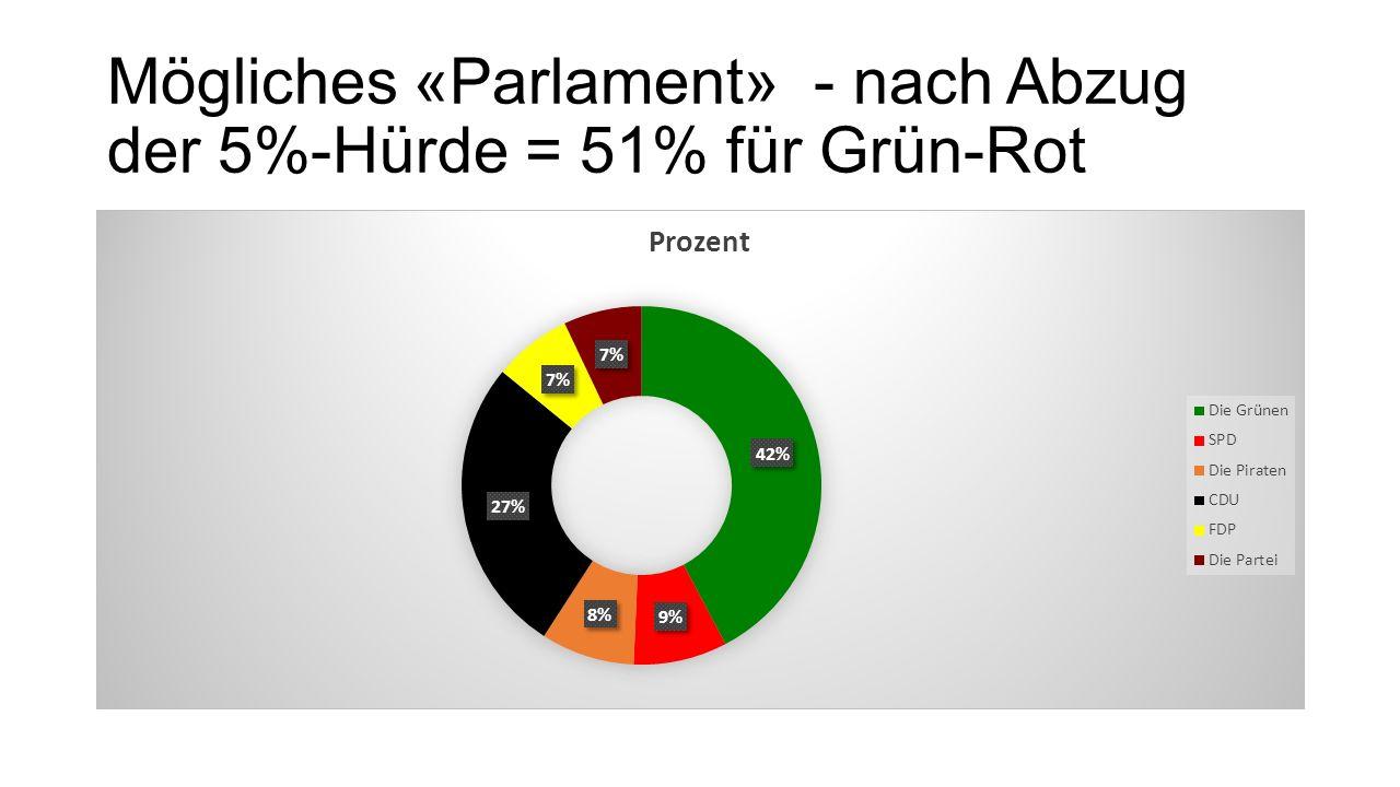 Mögliches «Parlament» - nach Abzug der 5%-Hürde = 51% für Grün-Rot
