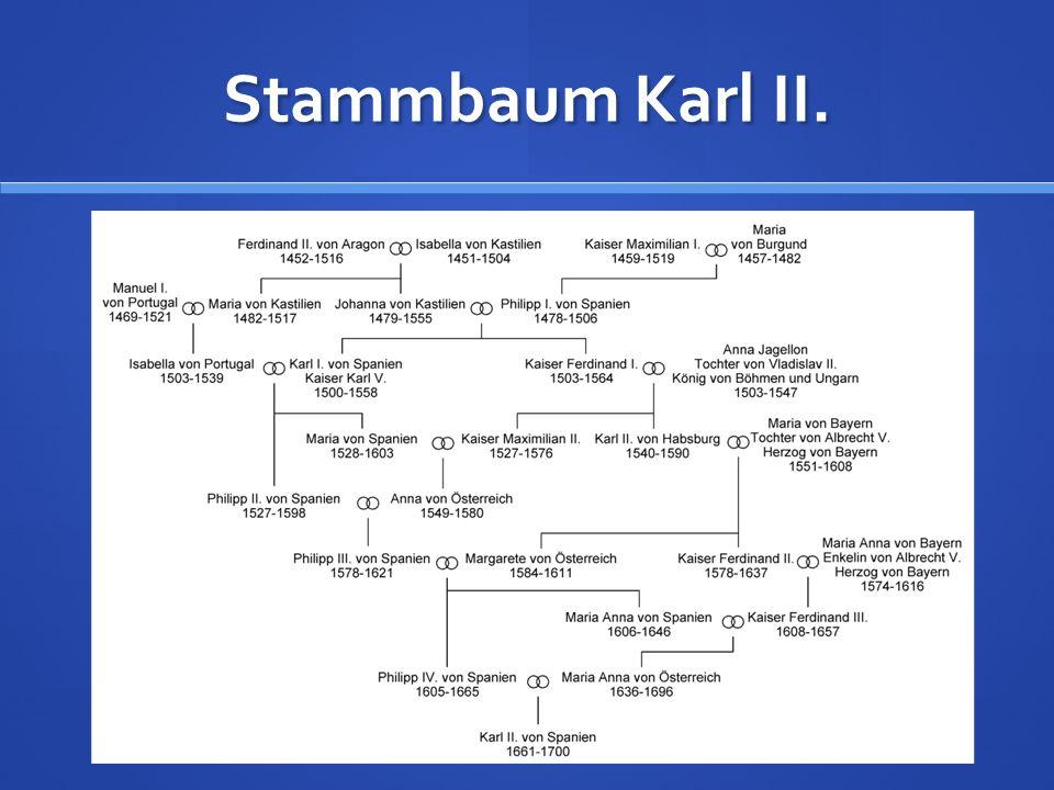 Stammbaum Karl II.