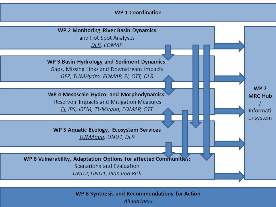 WP 1 Coordination WP 3 Basin Hydrology and Sediment Dynamics: Gaps, Missing Links and Downstream Impacts GFZ, TUMHydro, EOMAP, FI, OTT, DLR WP 4 Mesoscale Hydro- and Morphodynamics: Reservoir Impacts and Mitigation Measures FI, IRS, IBFM, TUMaqua, EOMAP, OTT WP 5 Aquatic Ecology, Ecosystem Services TUMAqua, UNU1, DLR WP 6 Vulnerability, Adaptation Options for affected Communities: Scenarions and Evaluation UNU2; UNU1, Plan und Risk WP 2 Monitoring River Basin Dynamics and Hot Spot Analyses DLR, EOMAP WP 7 MRC Hub / Informati onsystem WP 8 Synthesis and Recommendations for Action All partners