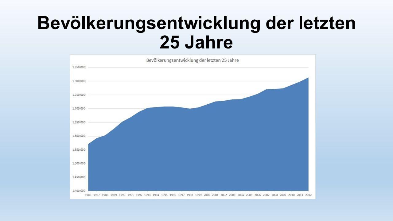 Bevölkerungsentwicklung der letzten 25 Jahre