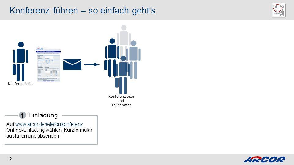 2 Konferenz führen – so einfach gehts Konferenzleiter Konferenzleiter und Teilnehmer Einladung 1 Auf www.arcor.de/telefonkonferenz Online-Einladung wählen, Kurzformular ausfüllen und absendenwww.arcor.de/telefonkonferenz