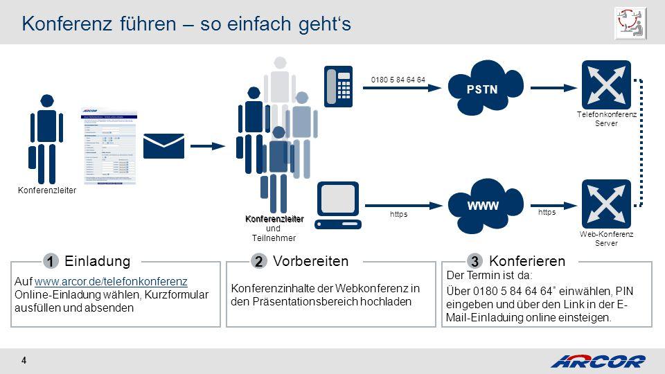 4 Konferenz führen – so einfach gehts Konferenzleiter Konferenzleiter und Teilnehmer Einladung 1 Auf www.arcor.de/telefonkonferenz Online-Einladung wä