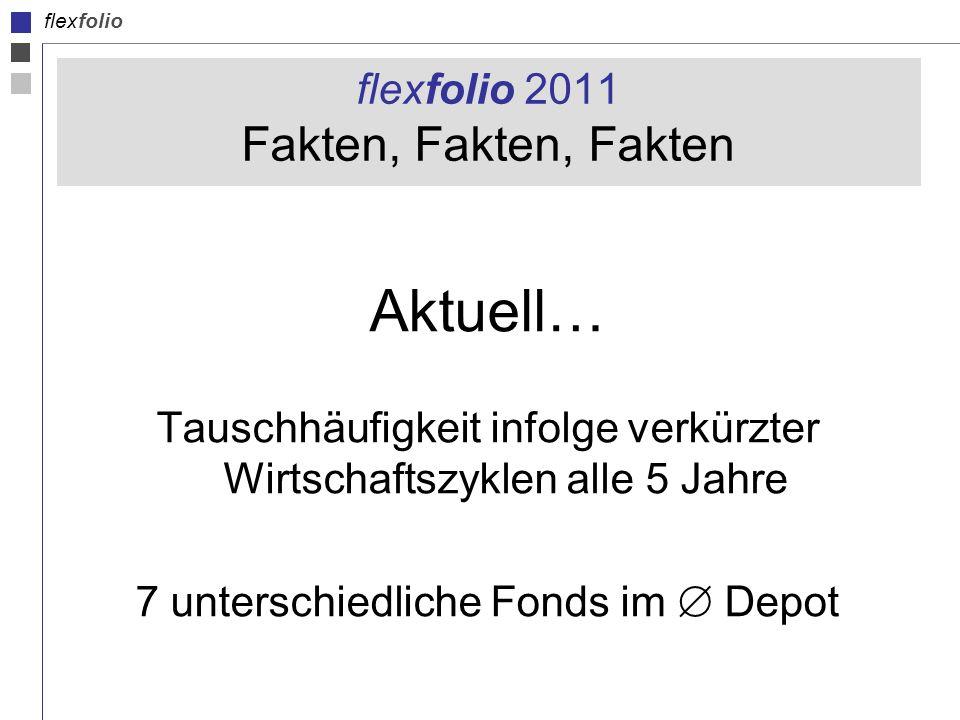 flexfolio flexfolio 2011 Fakten, Fakten, Fakten Aktuell… Tauschhäufigkeit infolge verkürzter Wirtschaftszyklen alle 5 Jahre 7 unterschiedliche Fonds im Depot